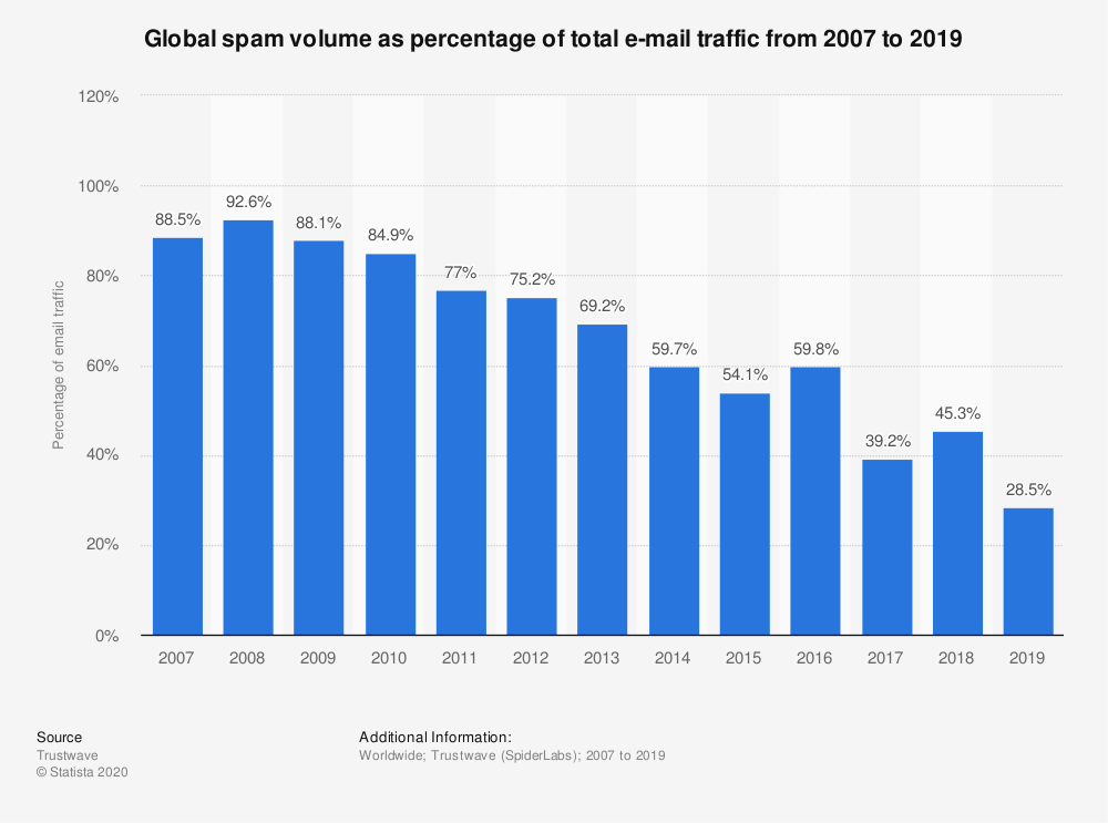 Global spam volume as percentage of total e-mail traffic from 2007 to 2019