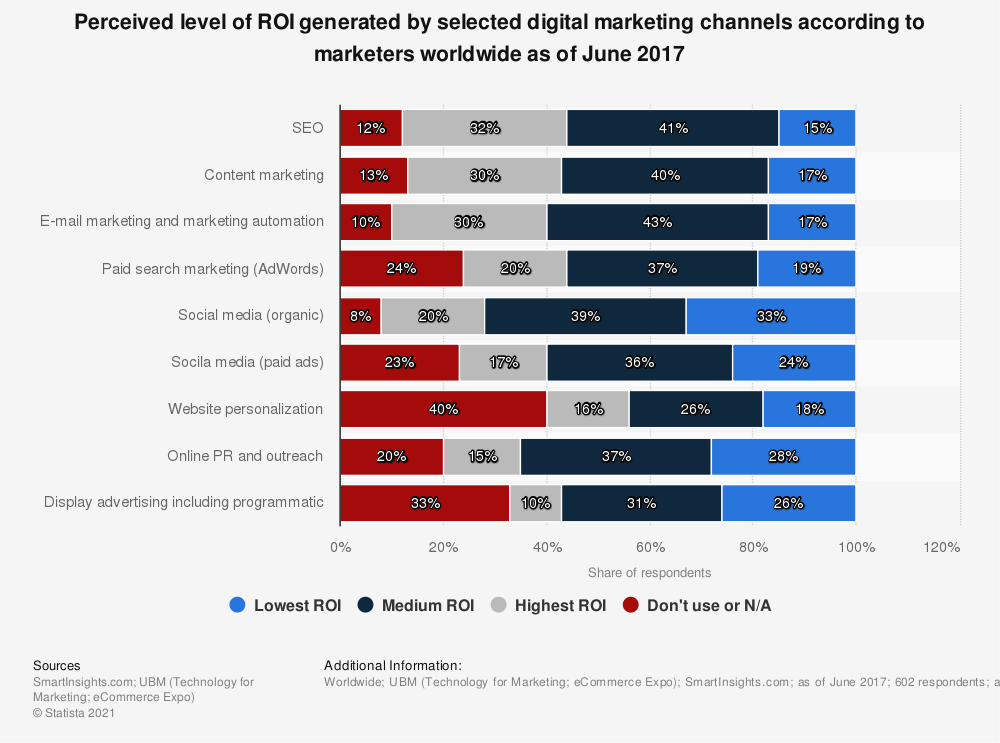 ROI generated by selected digital marketing channels